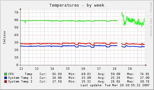Munin Temperature Graph demonstrating erratic behavior after heatsink break