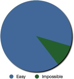 90% Easy, 10% Impossible Pie Chart